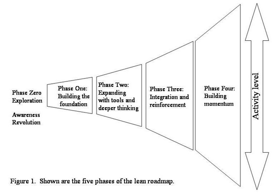 5 phases of lean roadmap